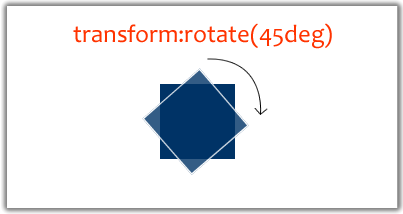 Transform Rotate in What You Need To Know About Behavioral CSS