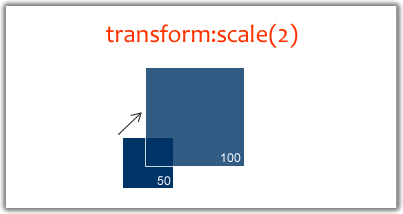 Transform Scale in What You Need To Know About Behavioral CSS